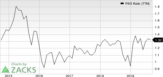 CBRE Group, Inc. PEG Ratio (TTM)