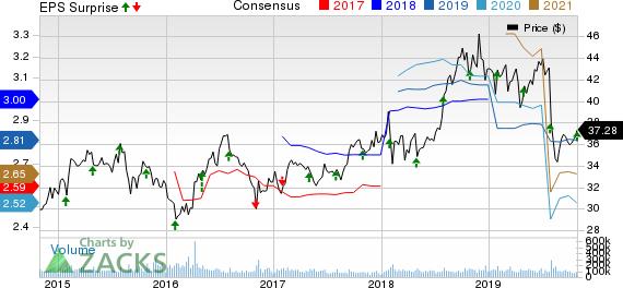 Pfizer Inc. Price, Consensus and EPS Surprise