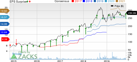 WellCare Health Plans, Inc. Price, Consensus and EPS Surprise