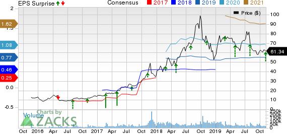 Square, Inc. Price, Consensus and EPS Surprise