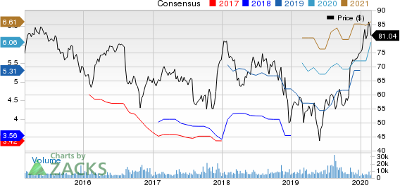 DaVita Inc. Price and Consensus