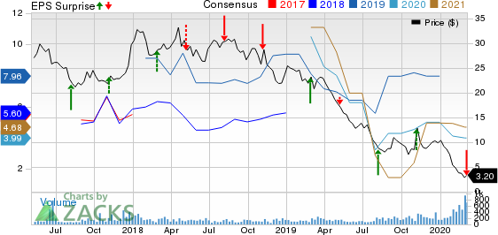 SilverBow Resources Inc. Price, Consensus and EPS Surprise