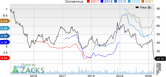 Spirit Airlines, Inc. Price and Consensus