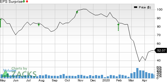 Valero Energy Corporation Price and EPS Surprise