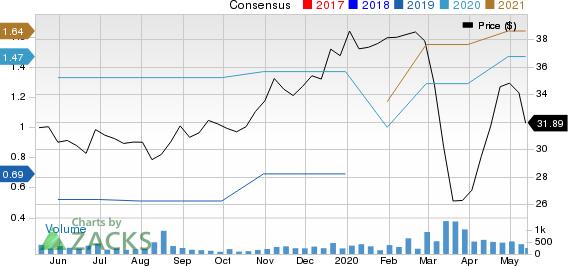 Enviva Partners LP Price and Consensus