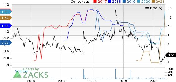 Aldeyra Therapeutics Inc Price and Consensus