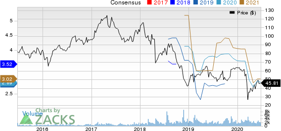 Spectrum Brands Holdings Inc. Price and Consensus