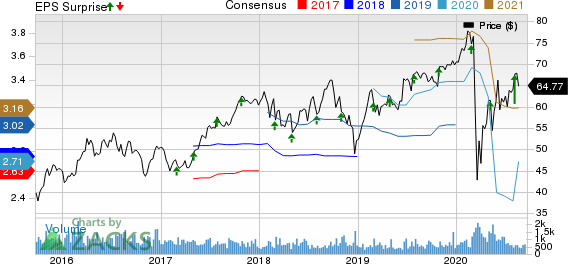 ExlService Holdings, Inc. Price, Consensus and EPS Surprise
