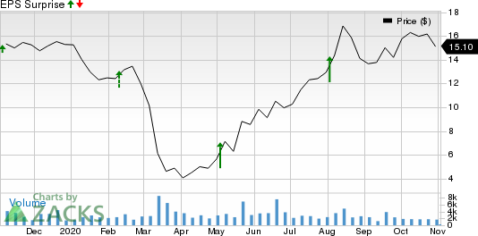 Green Plains, Inc. Price and EPS Surprise