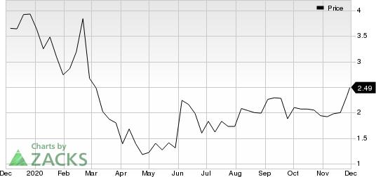 Venator Materials PLC Price
