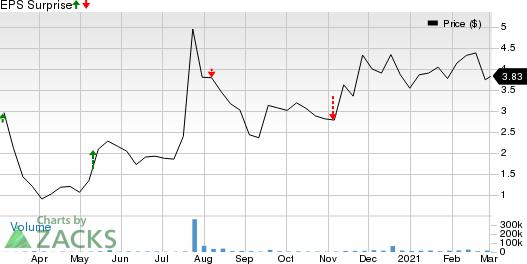 Arbutus Biopharma Corporation Price and EPS Surprise