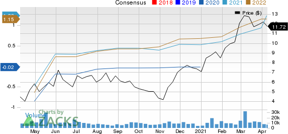 Magnolia Oil & Gas Corp Price and Consensus