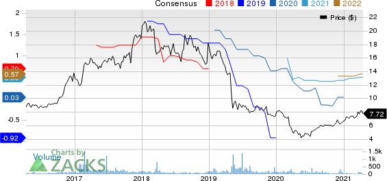 Kingstone Companies, Inc Price and Consensus