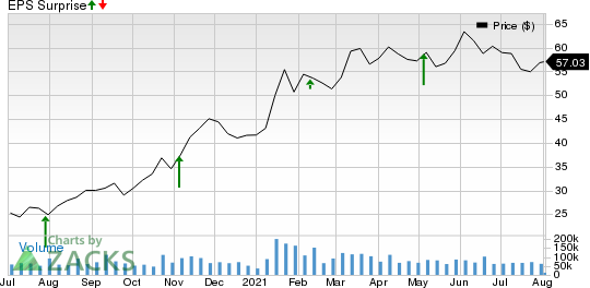 General Motors Company Price and EPS Surprise