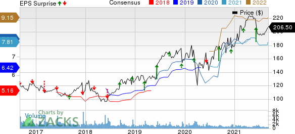 Caseys General Stores, Inc. Price, Consensus and EPS Surprise