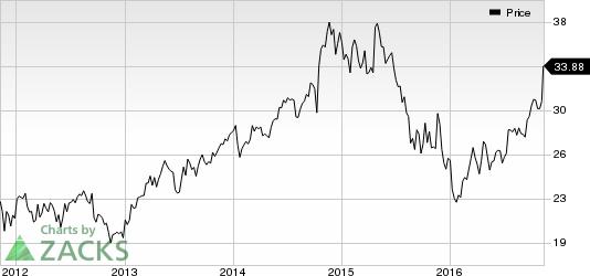 Csx Stock Quote   Csx Corp Announces Long Term Growth Plans Stock Gains Nasdaq Com