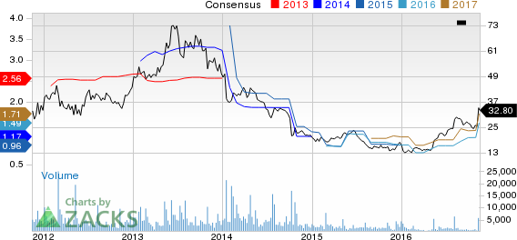 SodaStream (SODA) at a 52-Week High on Strong Q3 Results