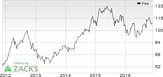 Wal-Mart (WMT) Sees Strong Start to Holiday Season