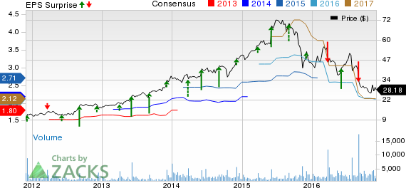 G-III Apparel Group (GIII) Q3 Earnings: Stock to Disappoint?