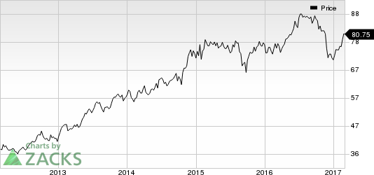 Medtronic (MDT) Presents 5-Year Cost Data of CRT Devices