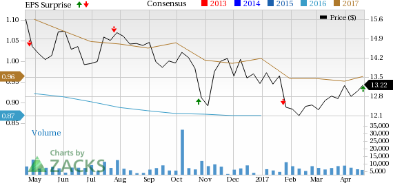 Janus Capital's (JNS) Q1 Earnings Beat on High Revenues