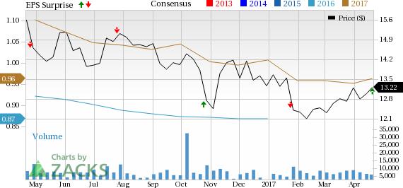 Janus Capital's (JNS) Q1 Earnings Beat on High Revenues
