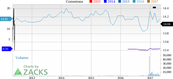 Fred's (FRED) Up 4.3% Since Earnings Report: Can It Continue?