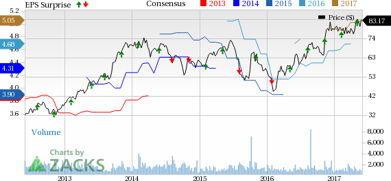 EnerSys (ENS) Q4 Earnings & Revenues Beat, Guidance Slashed
