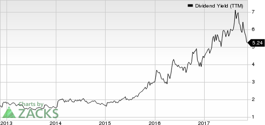 Buckle, Inc. (The) Dividend Yield (TTM)