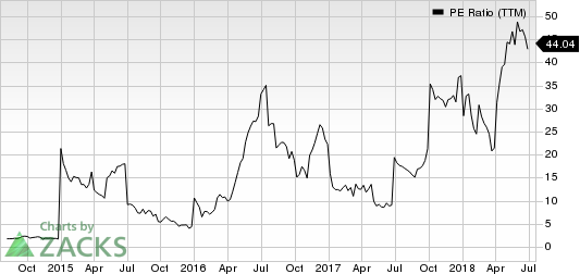 Ryerson Holding Corporation PE Ratio (TTM)