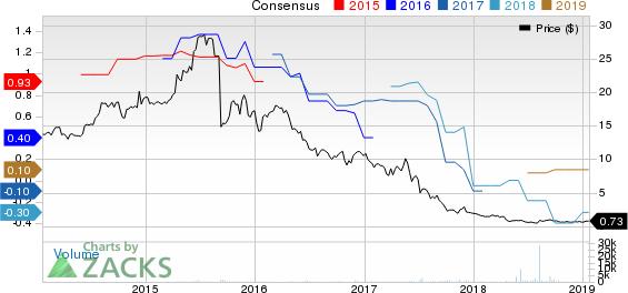Cherokee Inc. Price and Consensus