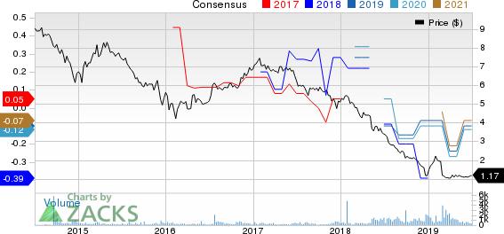 Blueknight Energy Partners L.P., L.L.C. Price and Consensus