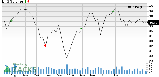 United Bankshares, Inc. Price and EPS Surprise