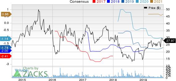 ACADIA Pharmaceuticals Inc. Price and Consensus
