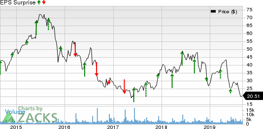 G-III Apparel Group, LTD. Price and EPS Surprise