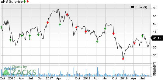 Apogee Enterprises, Inc. Price and EPS Surprise