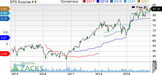 AMETEK, Inc. Price, Consensus and EPS Surprise