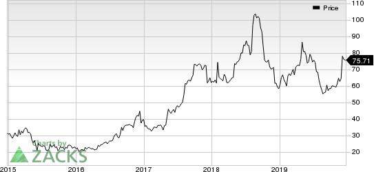 Johnson Outdoors Inc. Price
