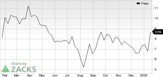 Magellan Petroleum Corporation Price