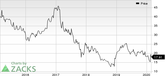 Tessera Holding Corporation Price
