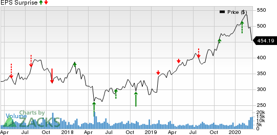Charter Communications, Inc. Price and EPS Surprise
