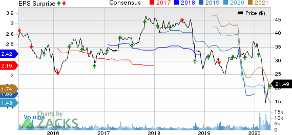 PolyOne Corporation Price, Consensus and EPS Surprise