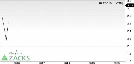 Gold Fields Limited PEG Ratio (TTM)