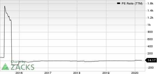 Ampco-Pittsburgh Corporation PE Ratio (TTM)