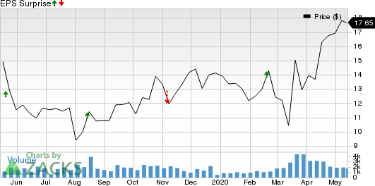 SpartanNash Company Price and EPS Surprise