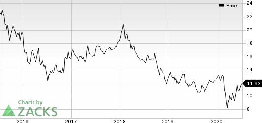 UBS Group AG Price