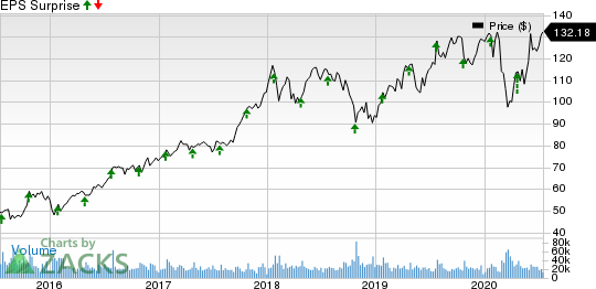 Texas Instruments Incorporated Price and EPS Surprise