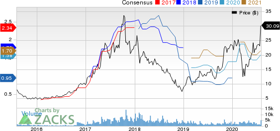 Ultra Clean Holdings, Inc. Price and Consensus