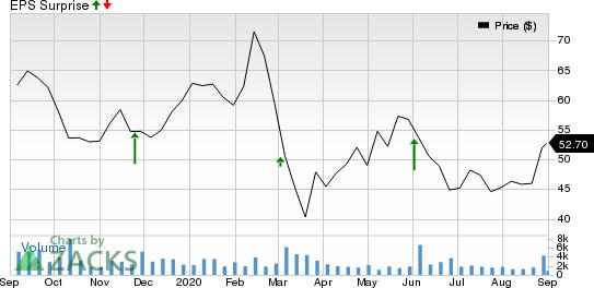 Ambarella, Inc. Price and EPS Surprise