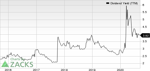 Fidelity National Financial, Inc. Dividend Yield (TTM)